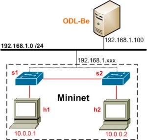 OpenDaylight and Mininet