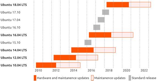 Ubuntu Release Chart